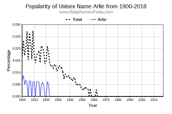 Unisex Popularity Trend  for Arlie  from 1900 to 2017