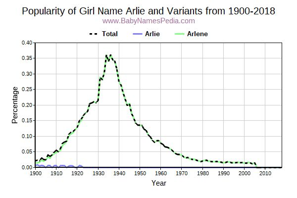 Variant Popularity Trend  for Arlie  from 1900 to 2017