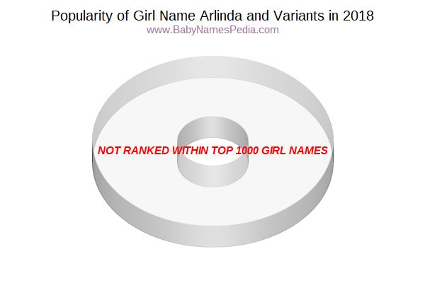Variant Popularity Chart  for Arlinda  in 2017