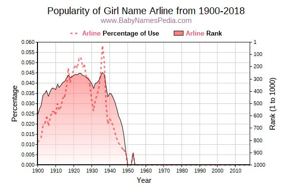 Popularity Trend  for Arline  from 1900 to 2017