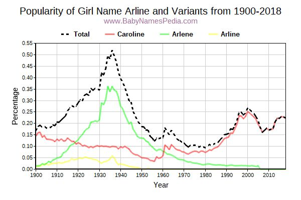 Variant Popularity Trend  for Arline  from 1900 to 2017