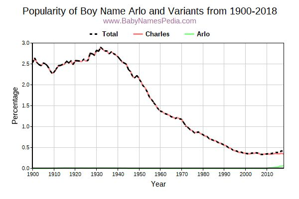 Variant Popularity Trend  for Arlo  from 1900 to 2016