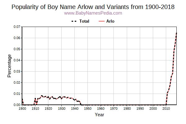 Variant Popularity Trend  for Arlow  from 1900 to 2017