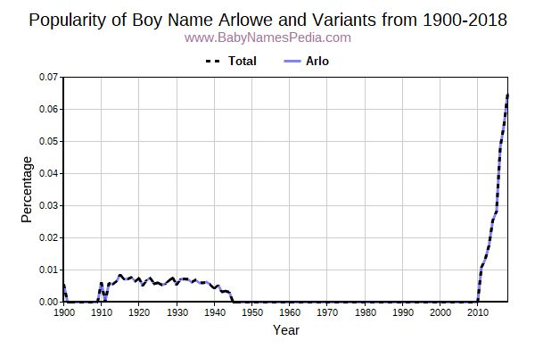 Variant Popularity Trend  for Arlowe  from 1900 to 2017