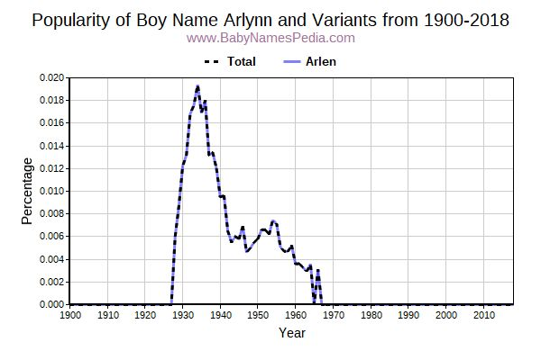 Variant Popularity Trend  for Arlynn  from 1900 to 2017