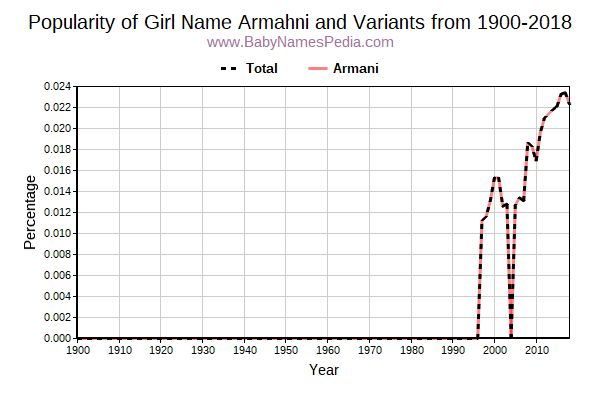 Variant Popularity Trend  for Armahni  from 1900 to 2016