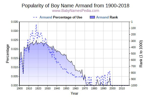 Popularity Trend  for Armand  from 1900 to 2016