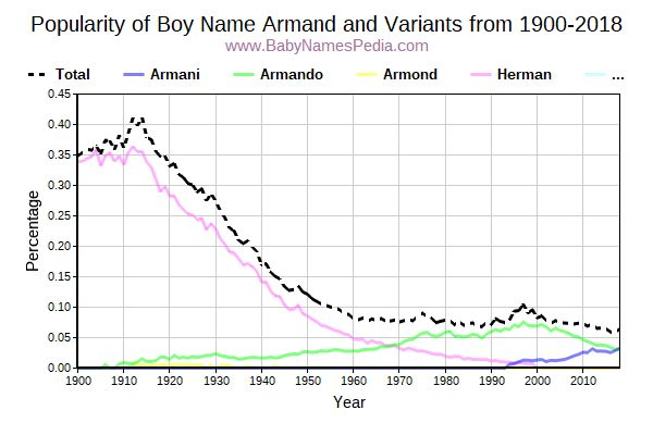 Variant Popularity Trend  for Armand  from 1900 to 2016