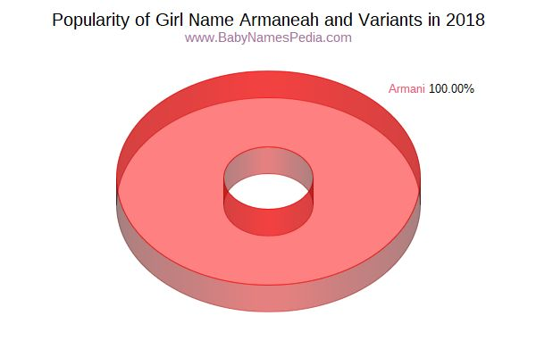 Variant Popularity Chart  for Armaneah  in 2016