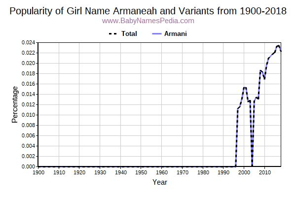 Variant Popularity Trend  for Armaneah  from 1900 to 2016