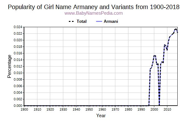 Variant Popularity Trend  for Armaney  from 1900 to 2016
