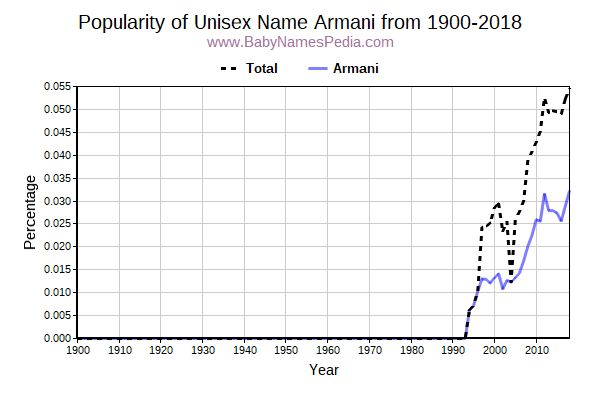 Unisex Popularity Trend  for Armani  from 1900 to 2015