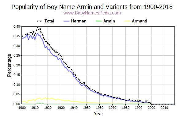 Variant Popularity Trend  for Armin  from 1900 to 2015