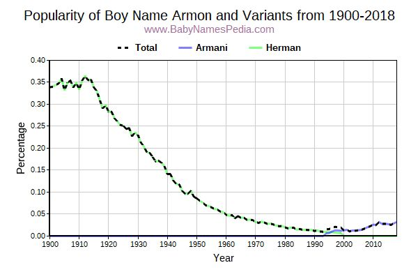 Variant Popularity Trend  for Armon  from 1900 to 2017