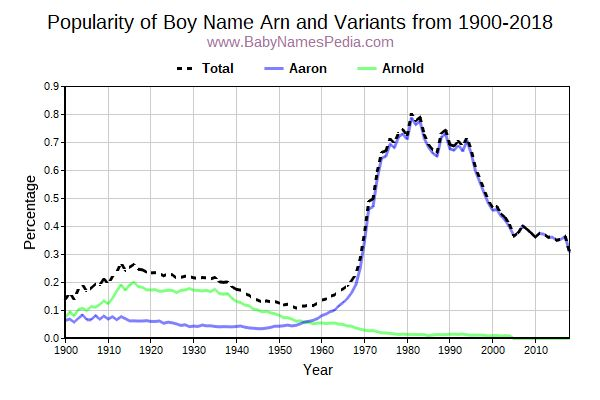 Variant Popularity Trend  for Arn  from 1900 to 2015