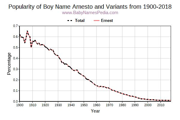 Variant Popularity Trend  for Arnesto  from 1900 to 2015