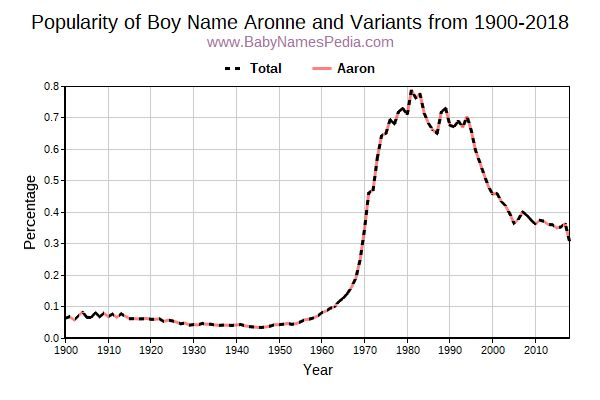 Variant Popularity Trend  for Aronne  from 1900 to 2017