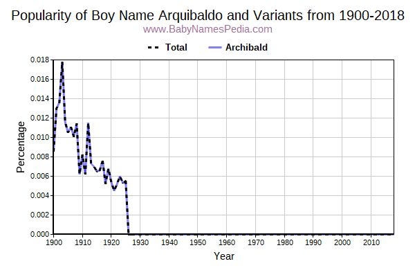 Variant Popularity Trend  for Arquibaldo  from 1900 to 2016