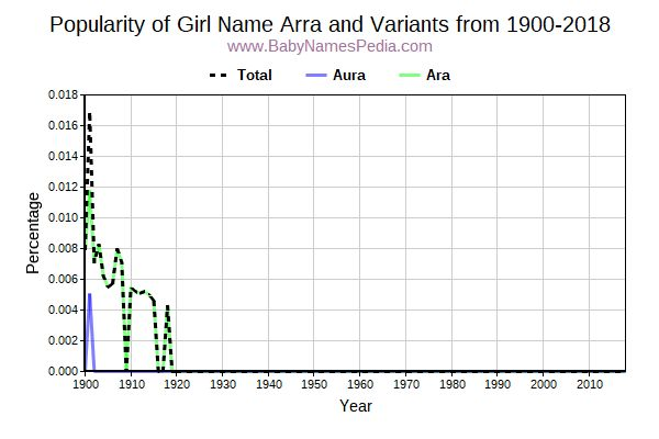 Variant Popularity Trend  for Arra  from 1900 to 2018