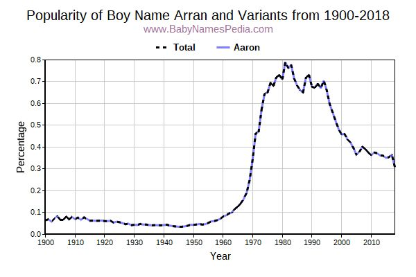 Variant Popularity Trend  for Arran  from 1900 to 2018
