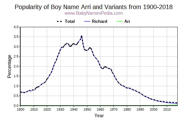Variant Popularity Trend  for Arri  from 1900 to 2015