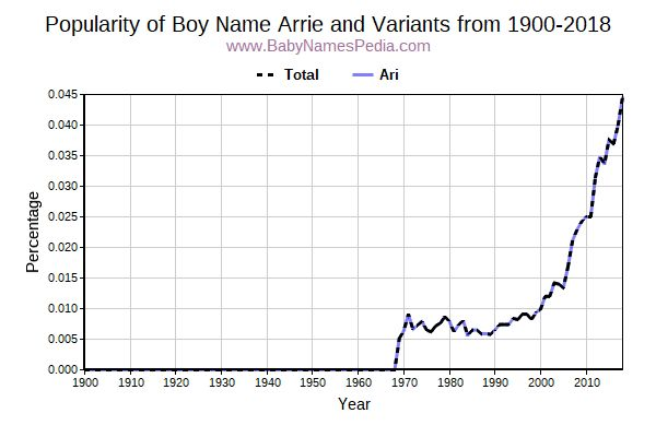 Variant Popularity Trend  for Arrie  from 1900 to 2015