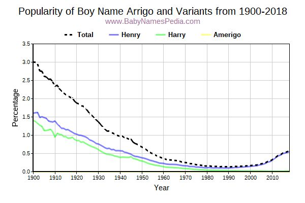 Variant Popularity Trend  for Arrigo  from 1900 to 2018