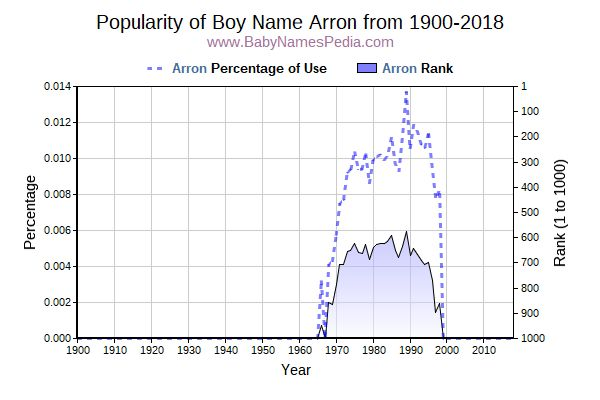 Popularity Trend  for Arron  from 1900 to 2018