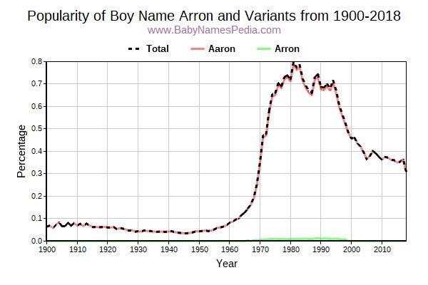 Variant Popularity Trend  for Arron  from 1900 to 2018