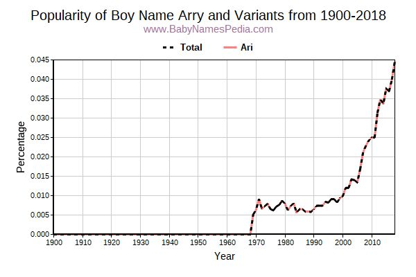 Variant Popularity Trend  for Arry  from 1900 to 2018