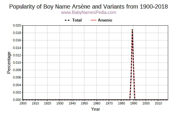 Variant Popularity Trend  for Arsène  from 1900 to 2018
