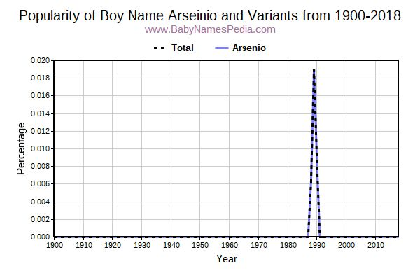 Variant Popularity Trend  for Arseinio  from 1900 to 2018