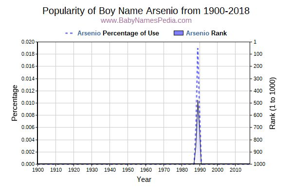 Popularity Trend  for Arsenio  from 1900 to 2018