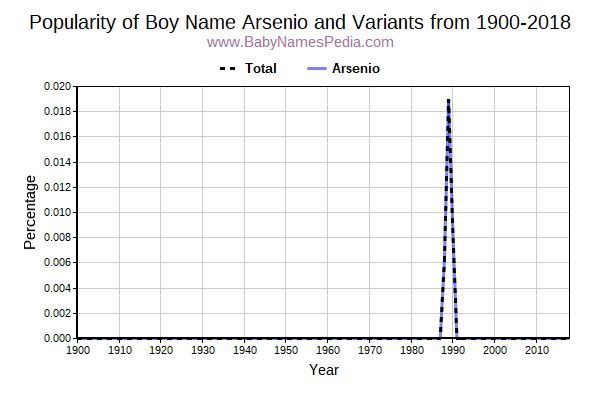 Variant Popularity Trend  for Arsenio  from 1900 to 2018