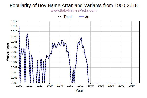 Variant Popularity Trend  for Artan  from 1900 to 2018