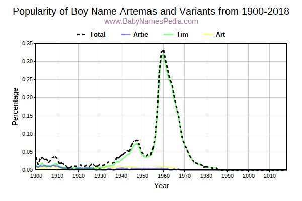 Variant Popularity Trend  for Artemas  from 1900 to 2018