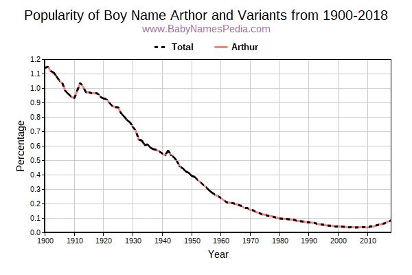 Variant Popularity Trend  for Arthor  from 1900 to 2017