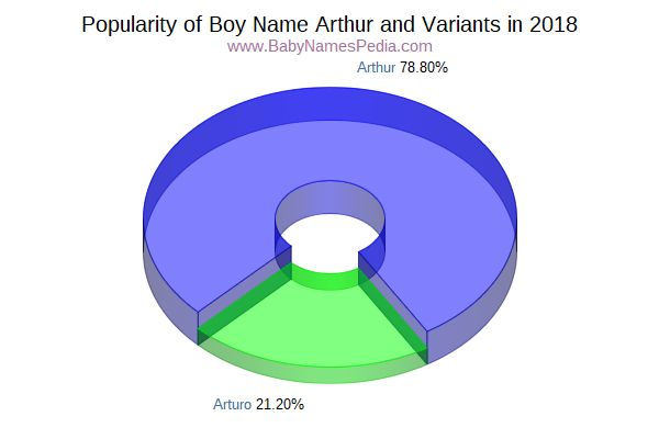 Variant Popularity Chart  for Arthur  in 2015