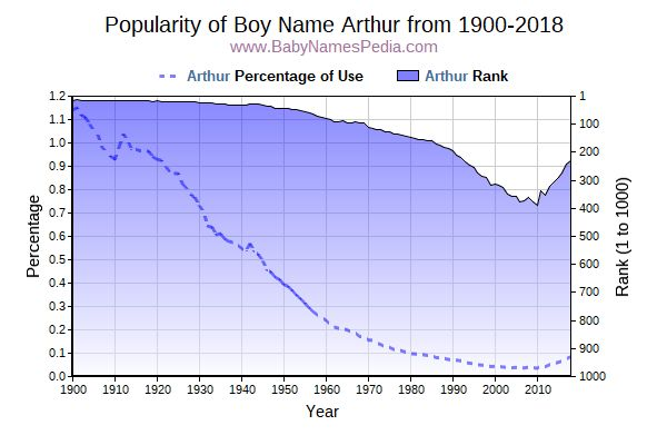 Popularity Trend  for Arthur  from 1900 to 2016