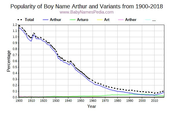 Variant Popularity Trend  for Arthur  from 1900 to 2016