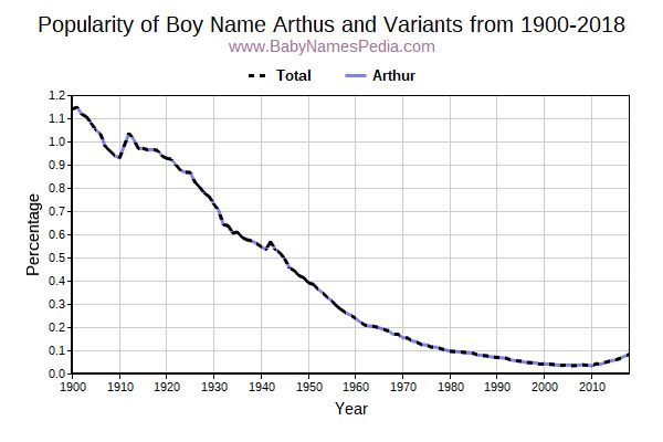 Variant Popularity Trend  for Arthus  from 1900 to 2018