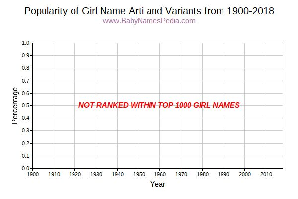 Variant Popularity Trend  for Arti  from 1900 to 2016