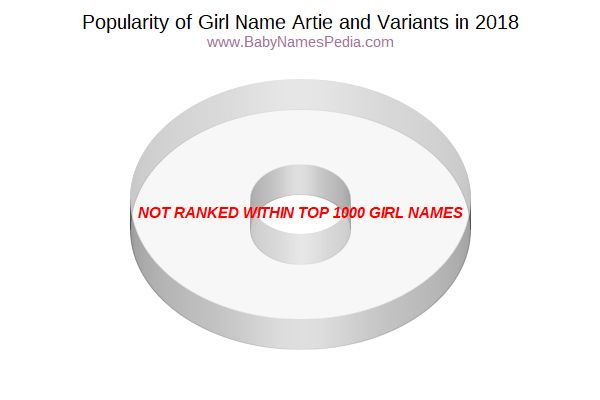 Variant Popularity Chart  for Artie  in 2018