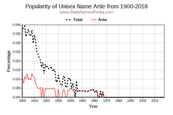Unisex Popularity Trend  for Artie  from 1900 to 2018