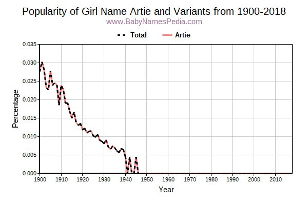 Variant Popularity Trend  for Artie  from 1900 to 2018