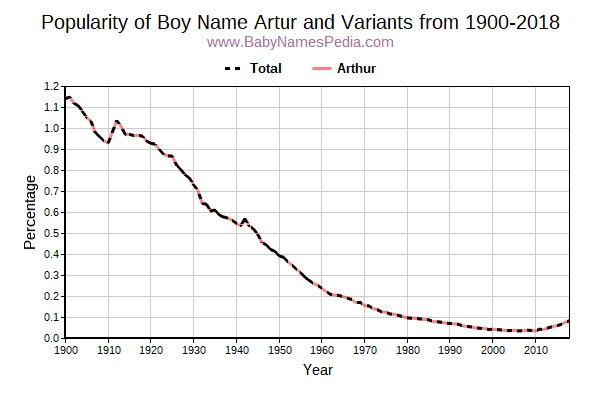 Variant Popularity Trend  for Artur  from 1900 to 2017