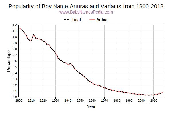 Variant Popularity Trend  for Arturas  from 1900 to 2018