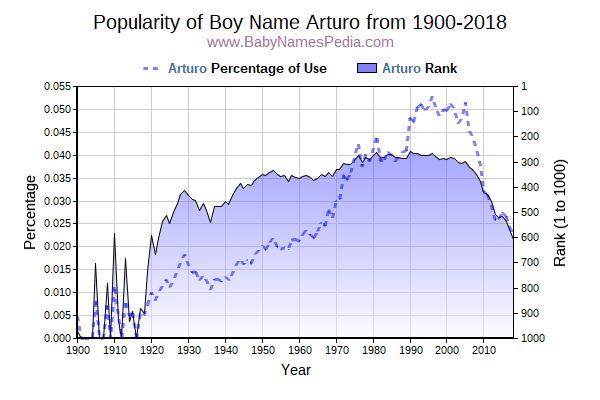 Popularity Trend  for Arturo  from 1900 to 2018