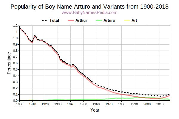 Variant Popularity Trend  for Arturo  from 1900 to 2018