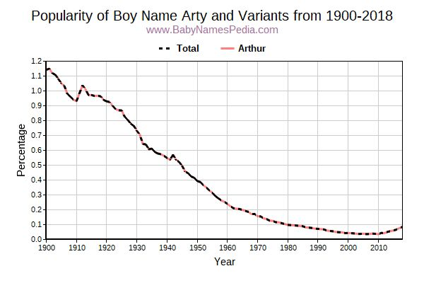 Variant Popularity Trend  for Arty  from 1900 to 2018